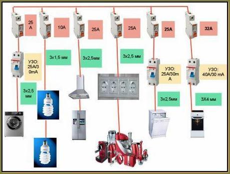 Подключение электроприборов к сети