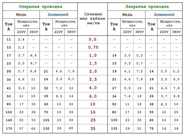 Таблица мощности тока