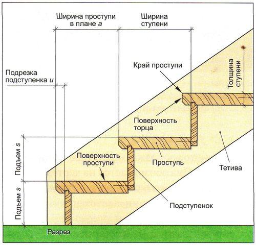 Крепление косоуров к элементам лестницы