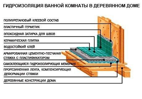 Гидроизоляция в ванной. Различные схемы и варианты
